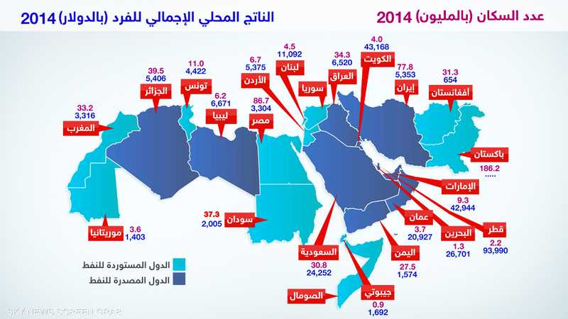 أعداد السكان في دول الإقليم وإجمالي الناتج المحلي للفرد