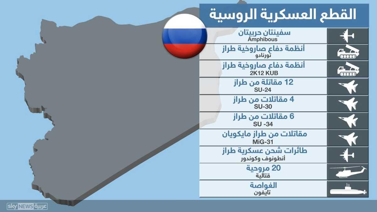 القطع العسكرية الروسية في سوريا
