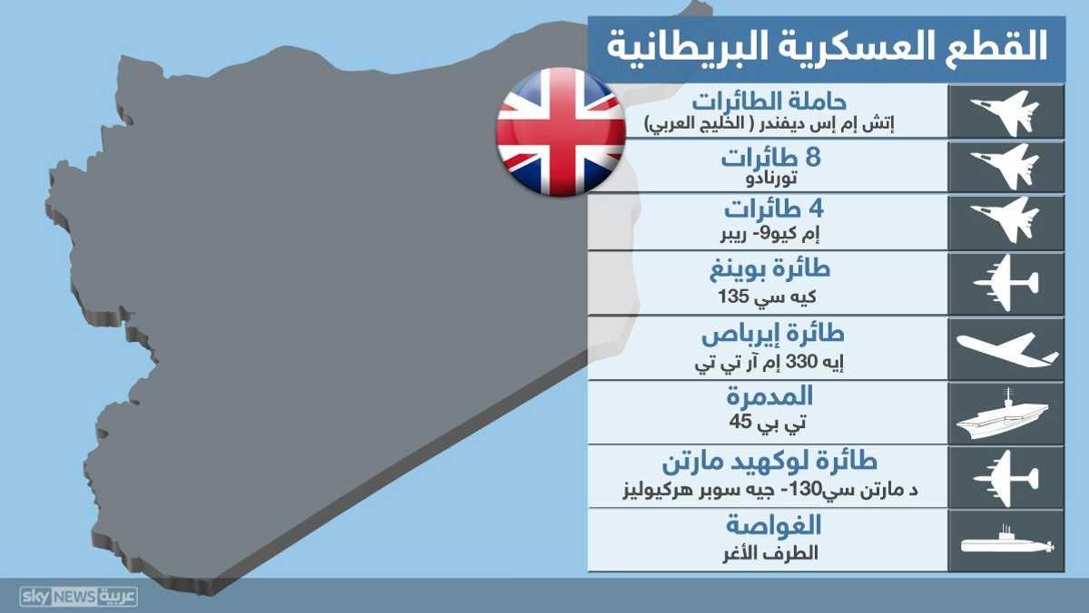 القطع العسكرية البريطانية في المنطقة