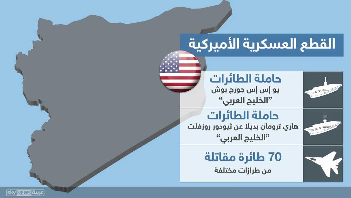 القطع العسكرية الأميركية في المنطقة