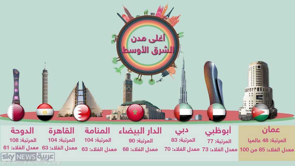 إنفوغرافيك.. عمان أغلى المدن معيشة بالعالم العربي 1-825170.jpg