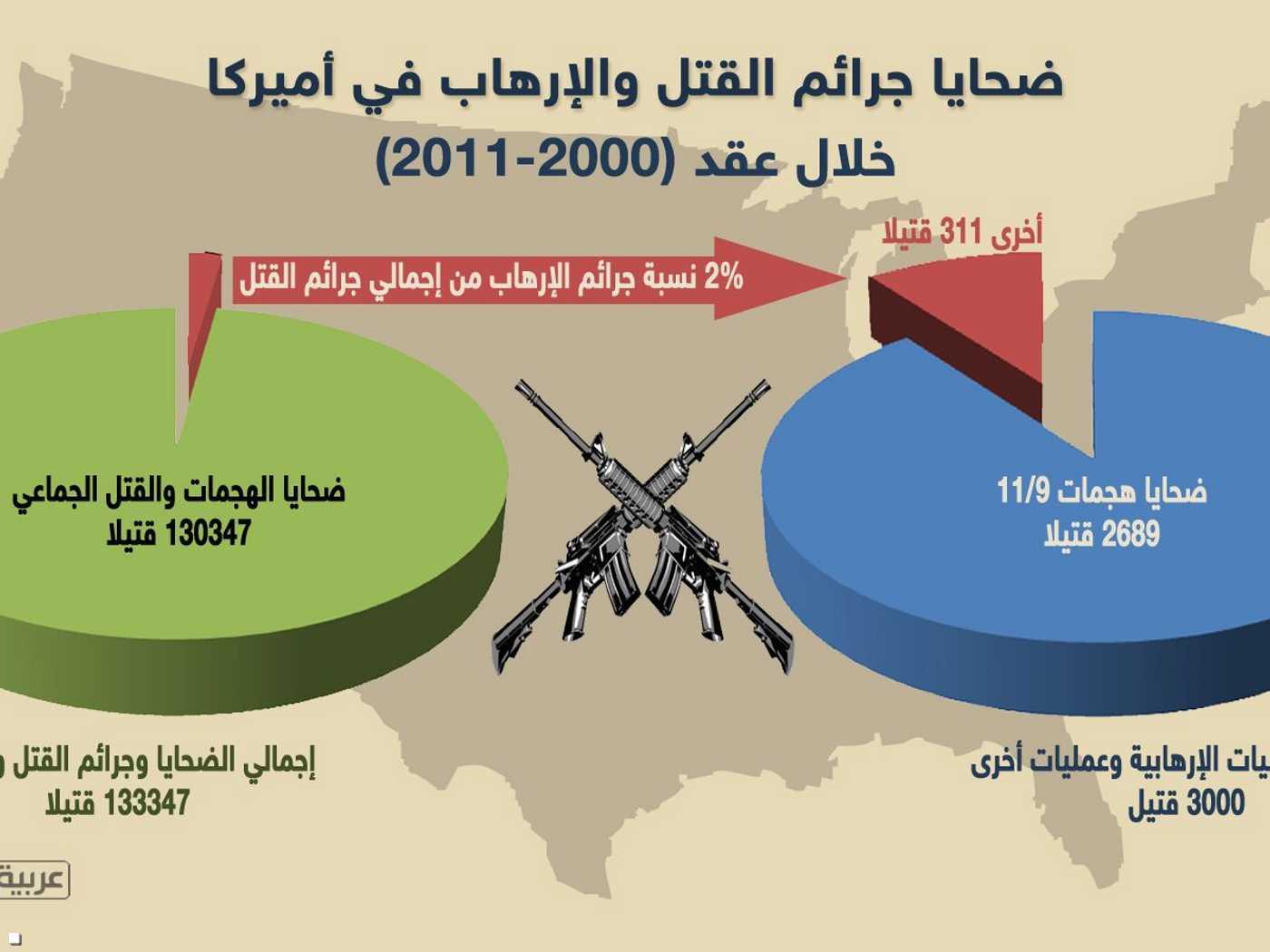 عمليات القتل الجماعي والانتحار باستخدام الأسلحة تشكل 98 في المئة من جرائم القتل