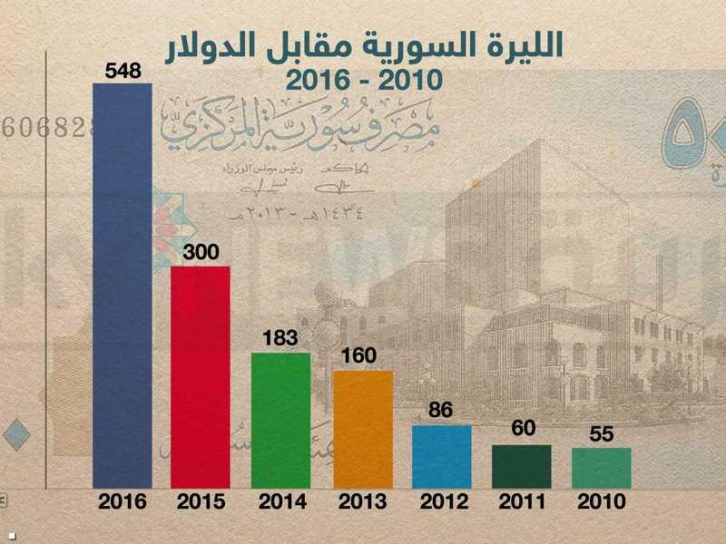 Sier Blog سعر الدولار مقابل الليرة السورية عام 2012