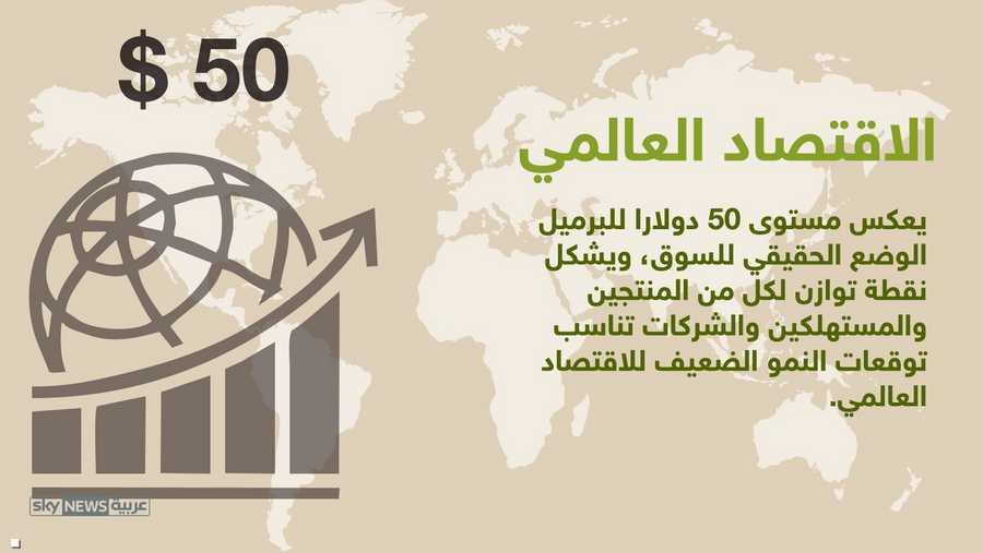 للاقتصاد العالمي