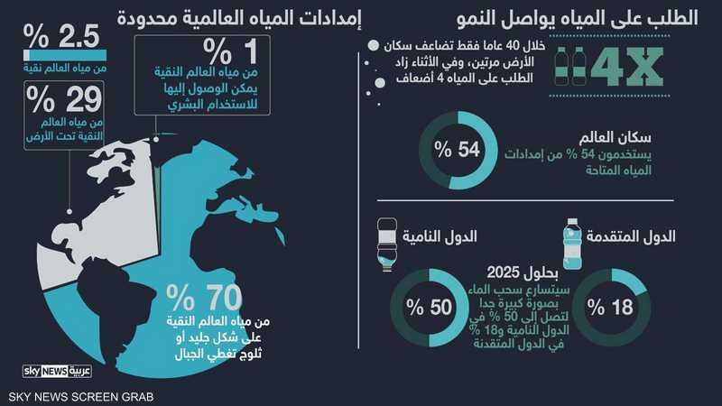 مناطق الصراع المحتمل على المياه تشمل عددا من الدول العربية، خصوصا مصر والسودان وسوريا والعراق ولبنان والأردن.