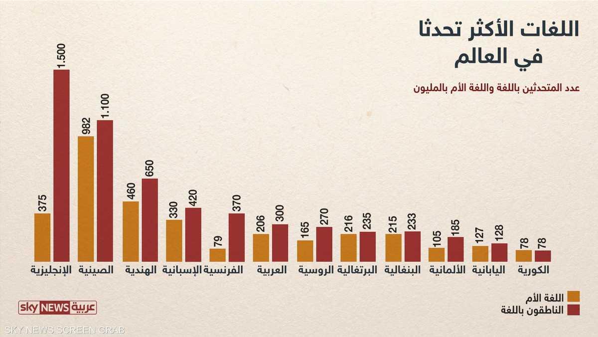 اللغة العربية احتلت المركز السادس
