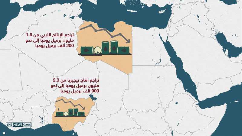 تراجع إنتاج النفط في ليبيا ونيجيريا إلى أقل من النصف