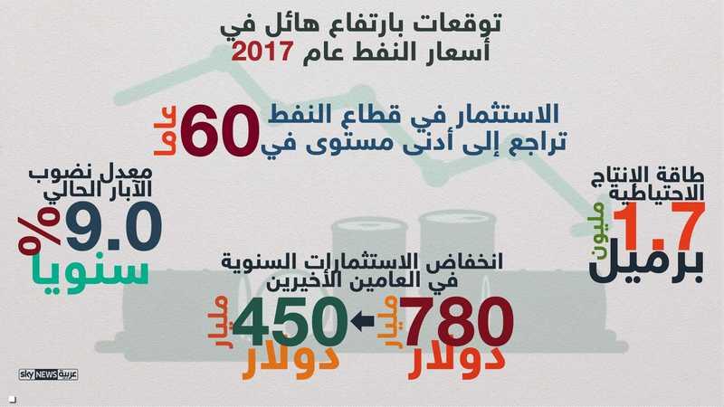 تراجع إنتاج النفط الاحتياطي