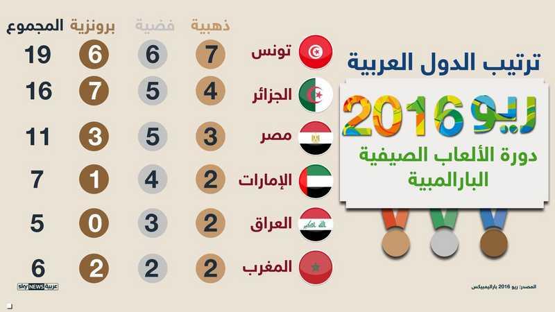 الدول العربية 1