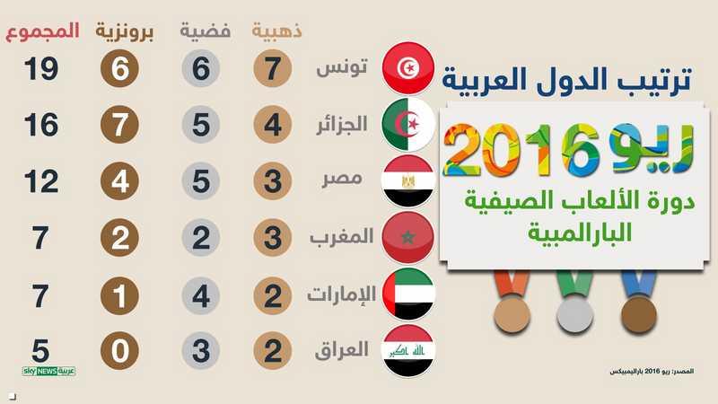 ترتيب الدول العربية 1