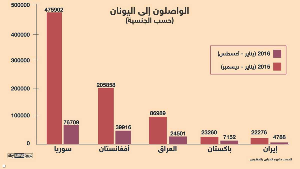 اللاجئون حسب الجنسية