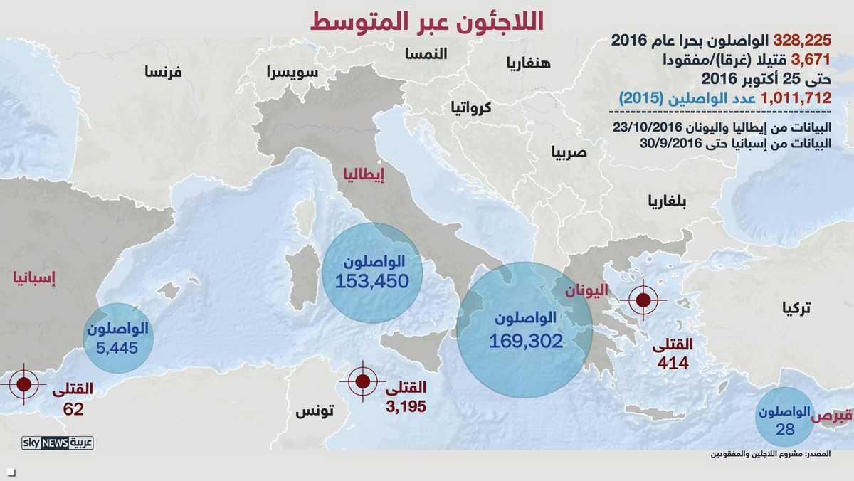 القتلى في البحر المتوسط