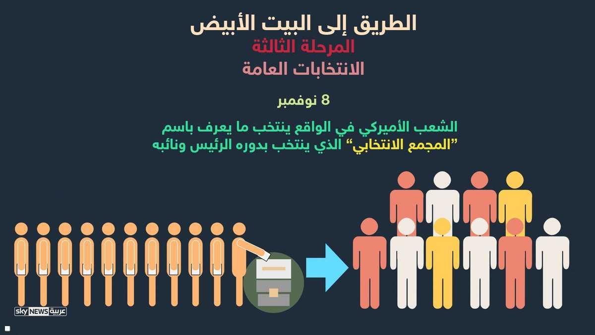 انتخاب المجمع الانتخاب