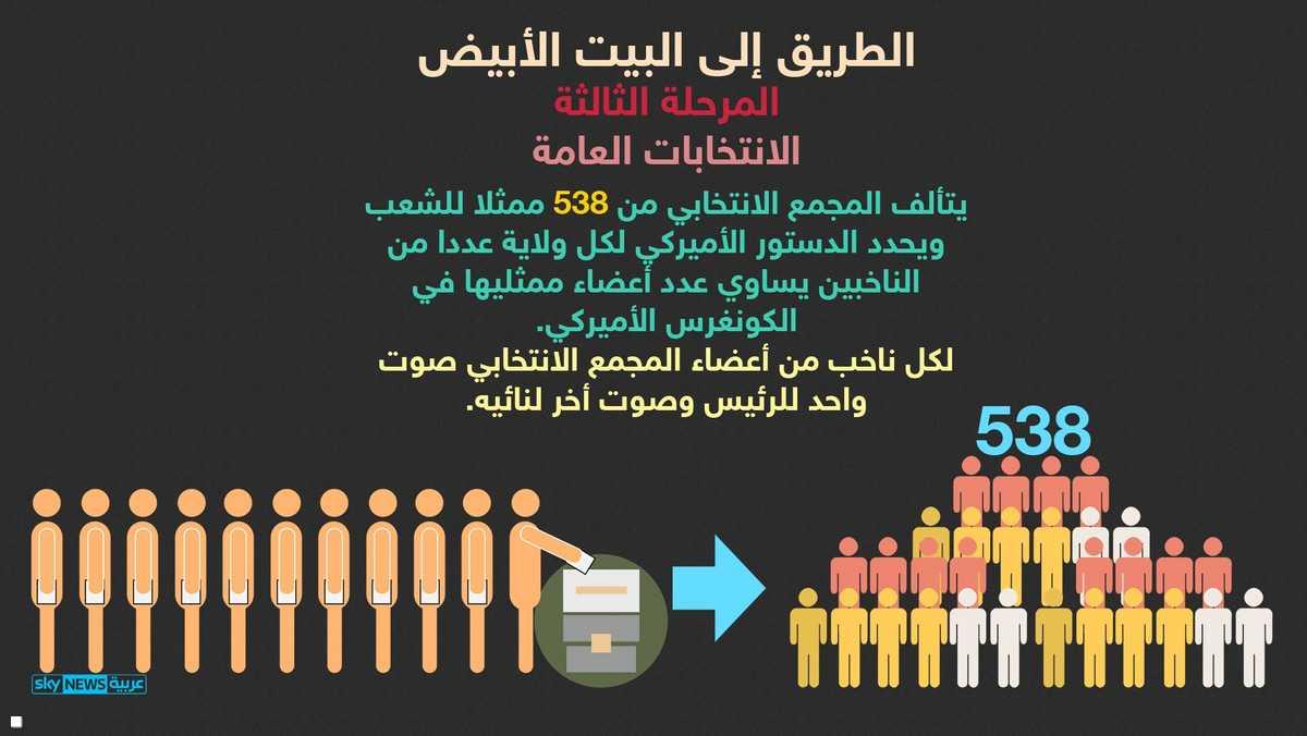 المجمع الانتخابي يتألف من 538 عضوا