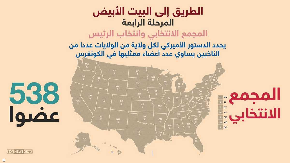 لكل ولاية عدد من الناخبين يساوي عدد أعضائها في الكونغرس