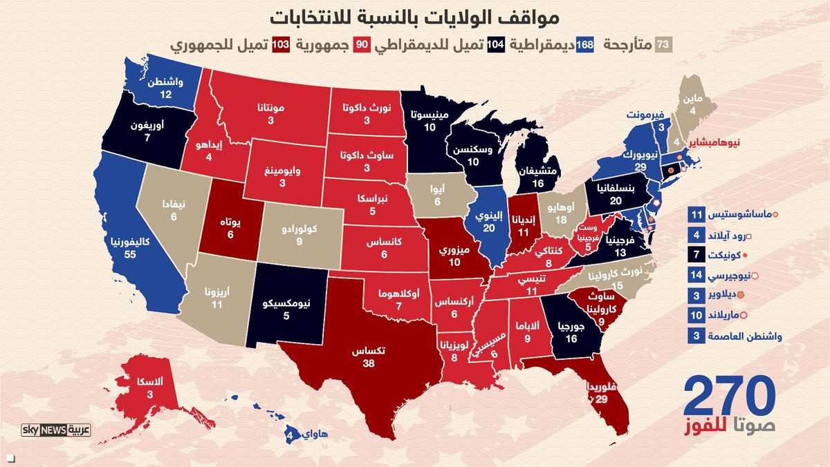 إنفوغرافيك.. الولايات المتأرجحة وتلك التي تميل للجمهوريين والديمقراطيين