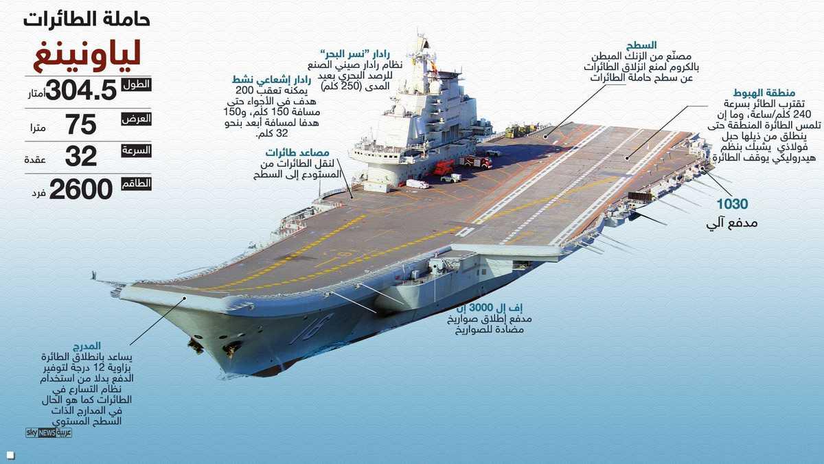 """لياونينغ"""" الصينية.. قدرات تتحدى البحرية الأميركية 1-892946"""