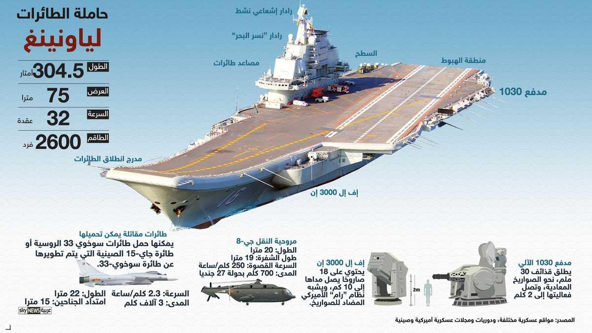 """لياونينغ"""" الصينية.. قدرات تتحدى البحرية الأميركية 1-892947"""