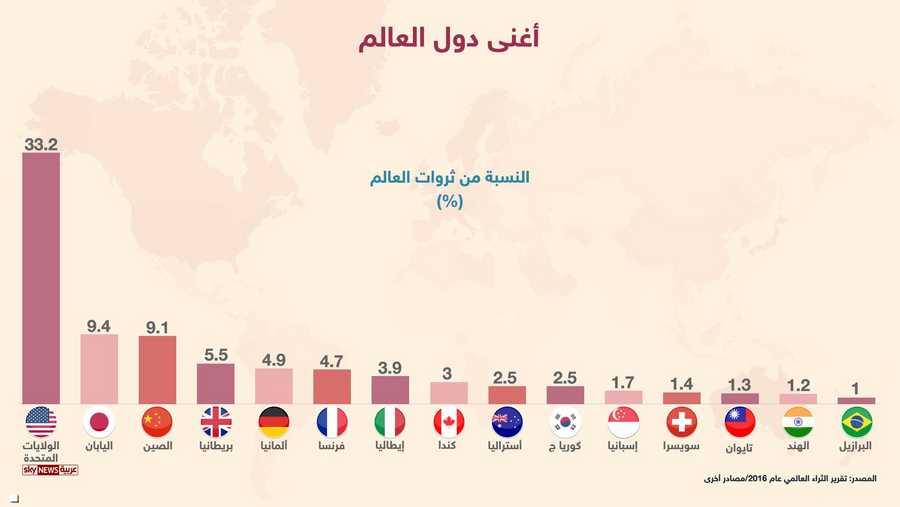 أغنى دول العالم