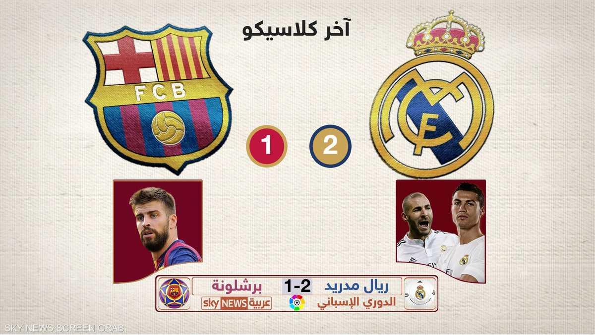 آخر كلاسيكو انتهى بفوز ريال مدريد على برشلونة بهدفين مقابل هدف واحد لبرشلونة.