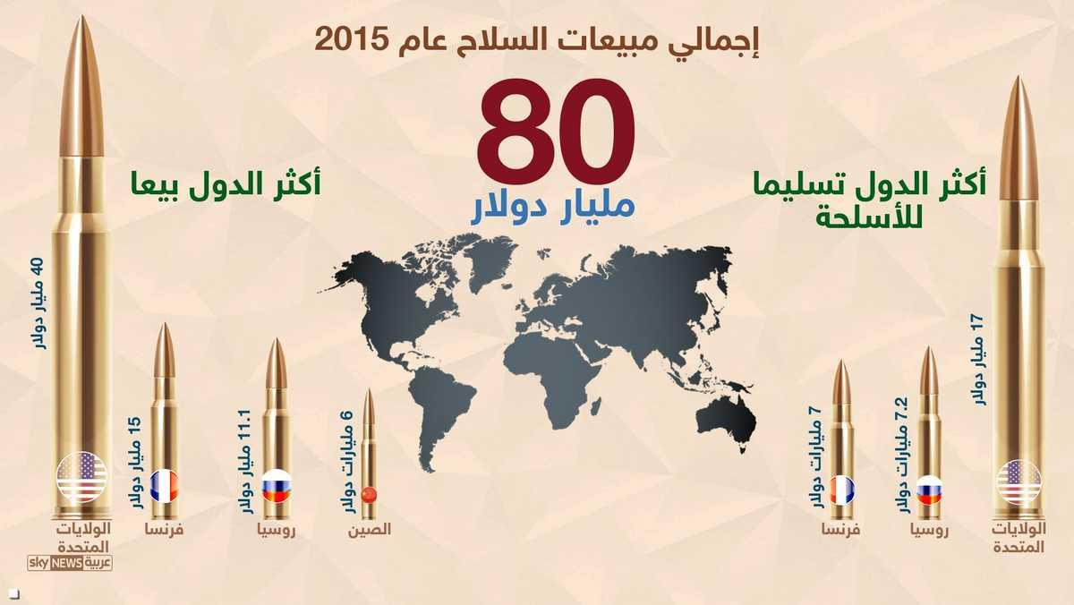 مبيعات السلاح عام 2015 1-904226