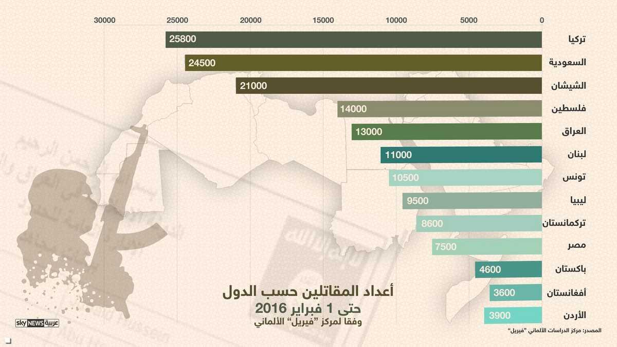 الدواعش العائدون قنابل موقوتة 1-904504
