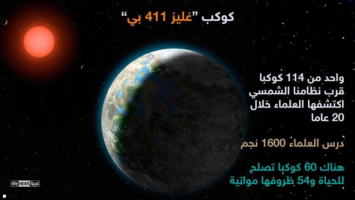 اكتشف العلماء 114 كوكبا