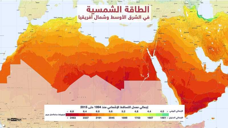 التساقط الشمسي لمنطقة الشرق الأوسط وشمال أفريقيا