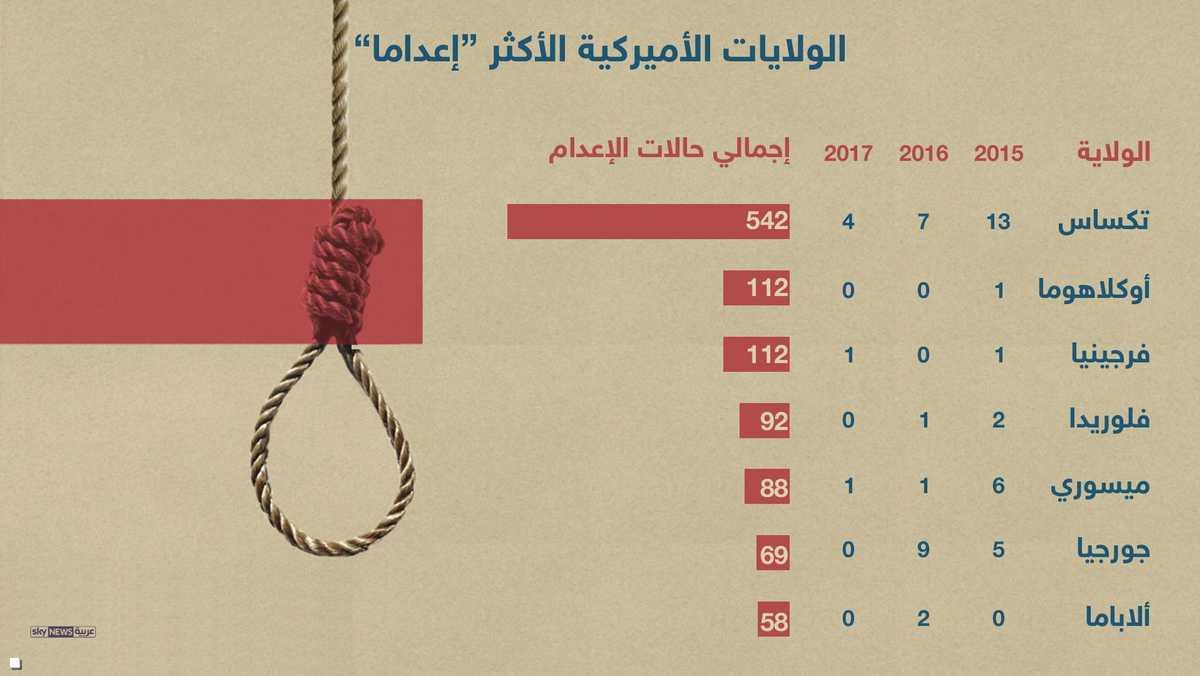 الإعدام حسب الولايات
