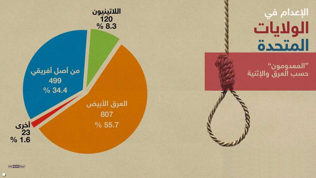 الإعدام حسب العرقيات