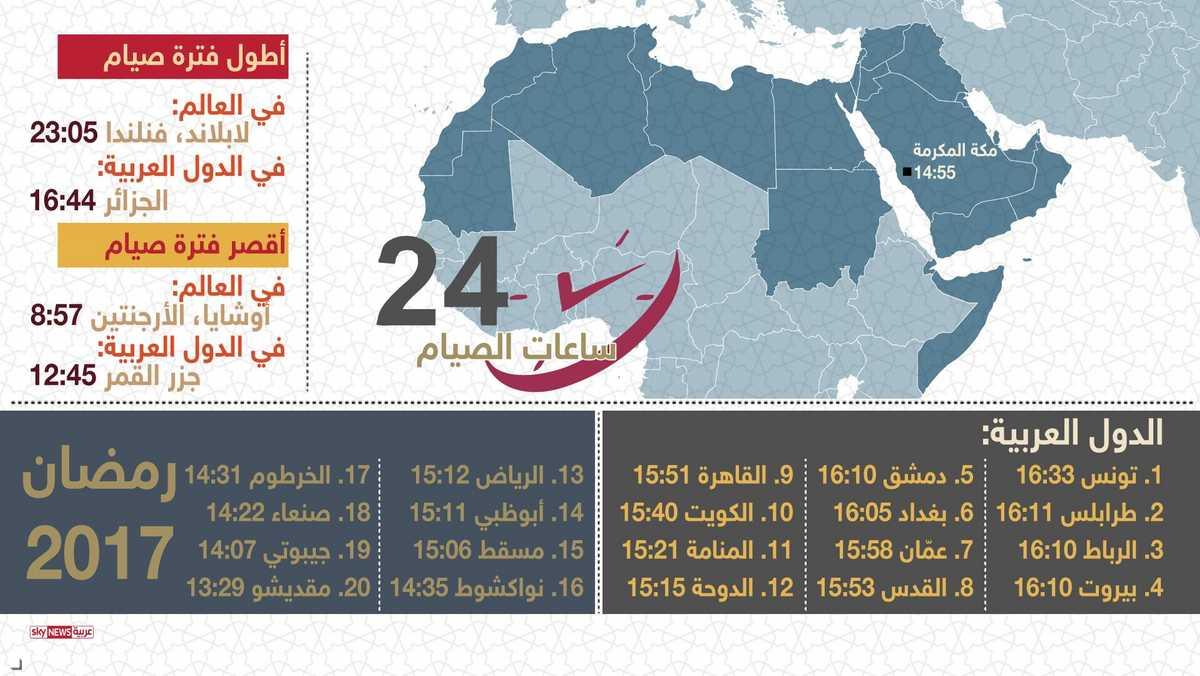 أطول وأقصر ساعات الصيام عربيا وعالميا 1-952490