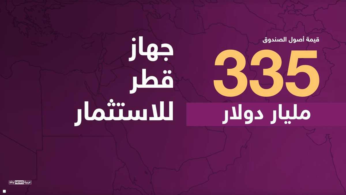 أصول جهاز قطر للاستثمار