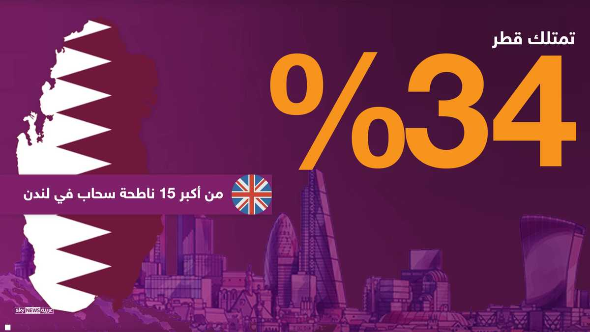 الاستثمار في العقارات الفاخرة في لندن