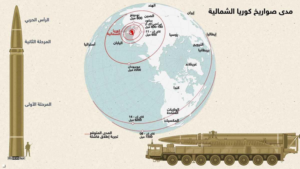 الصاروخ يمكنه الوصول إلى ألاسكا