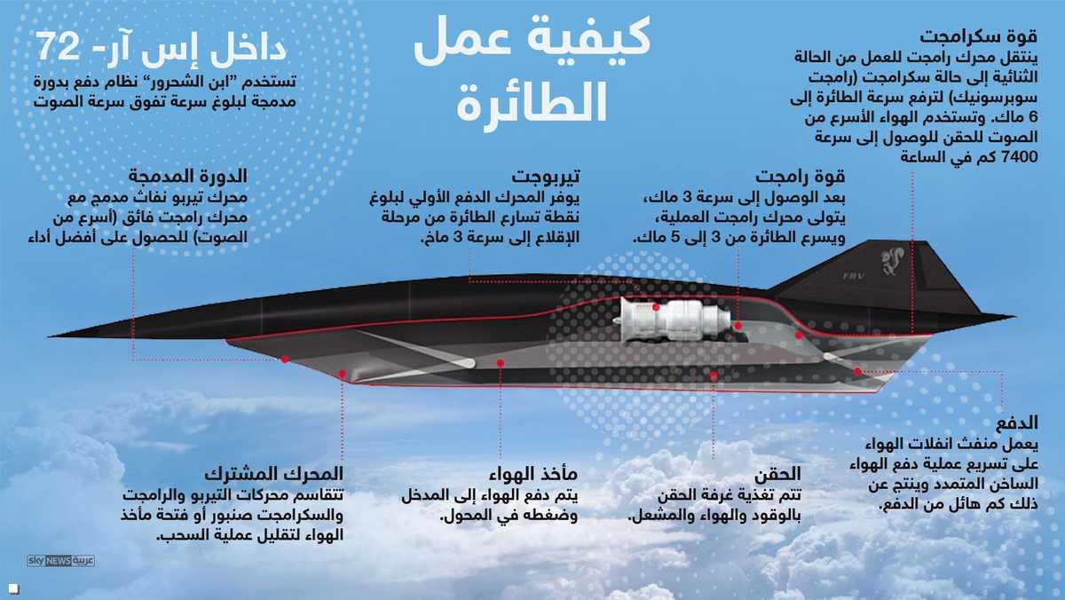 SR-72 : طائره تجسس امريكيه جديده مسيره من تطوير شركة Lockheed Martin  1-969146