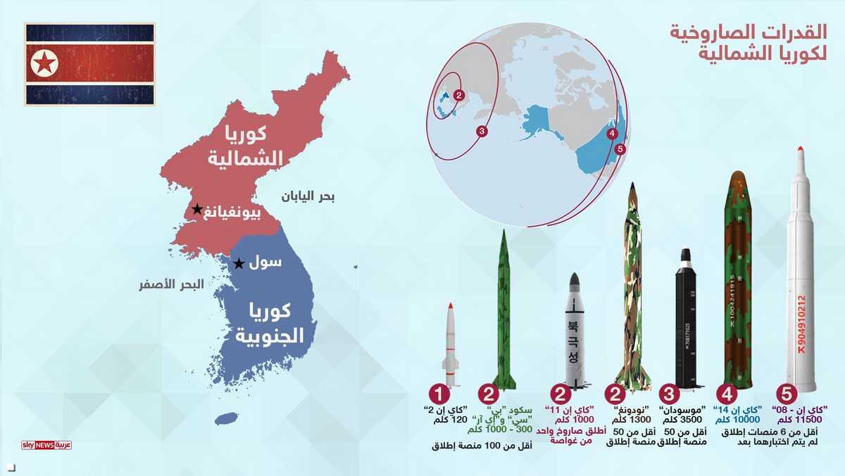 بعض الصواريخ الكورية الشمالية
