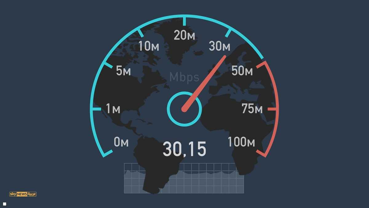 يمثل الحصول على الإنترنت بسرعة مناسبة أهمية كبيرة للمستخدمين