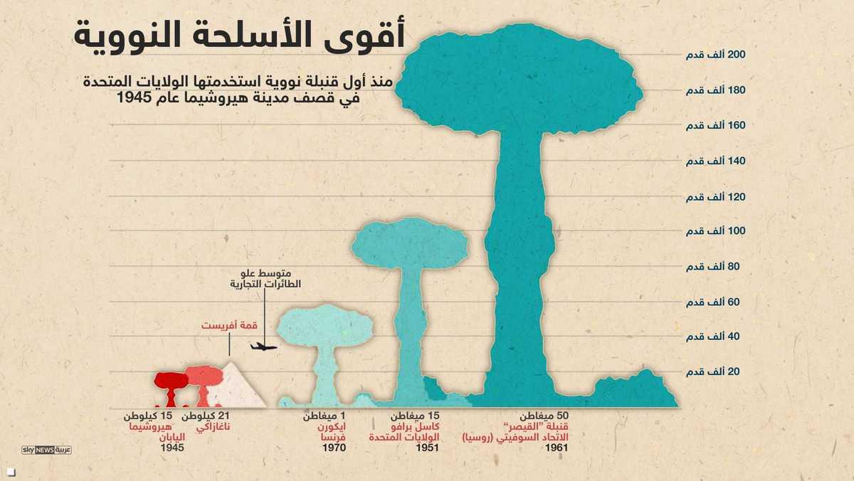 أقوى القنابل النووية