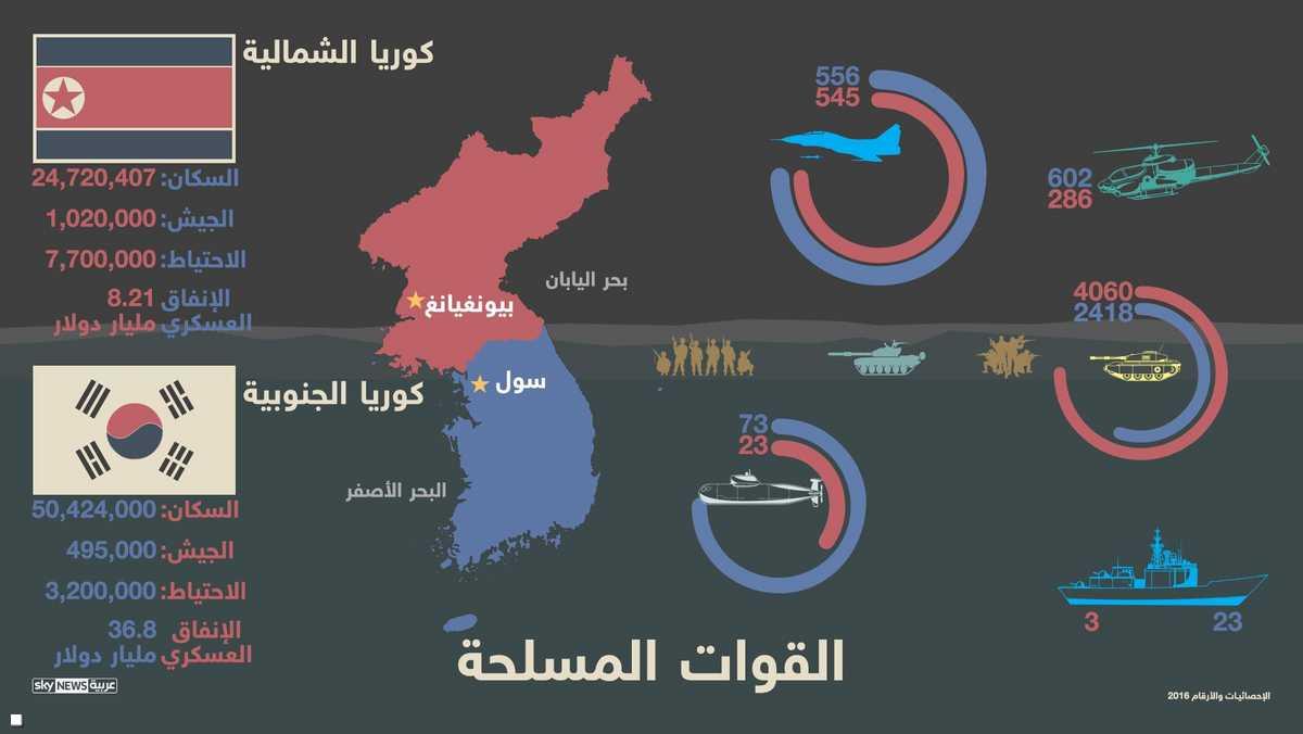ميزان القوى بين الكوريتين
