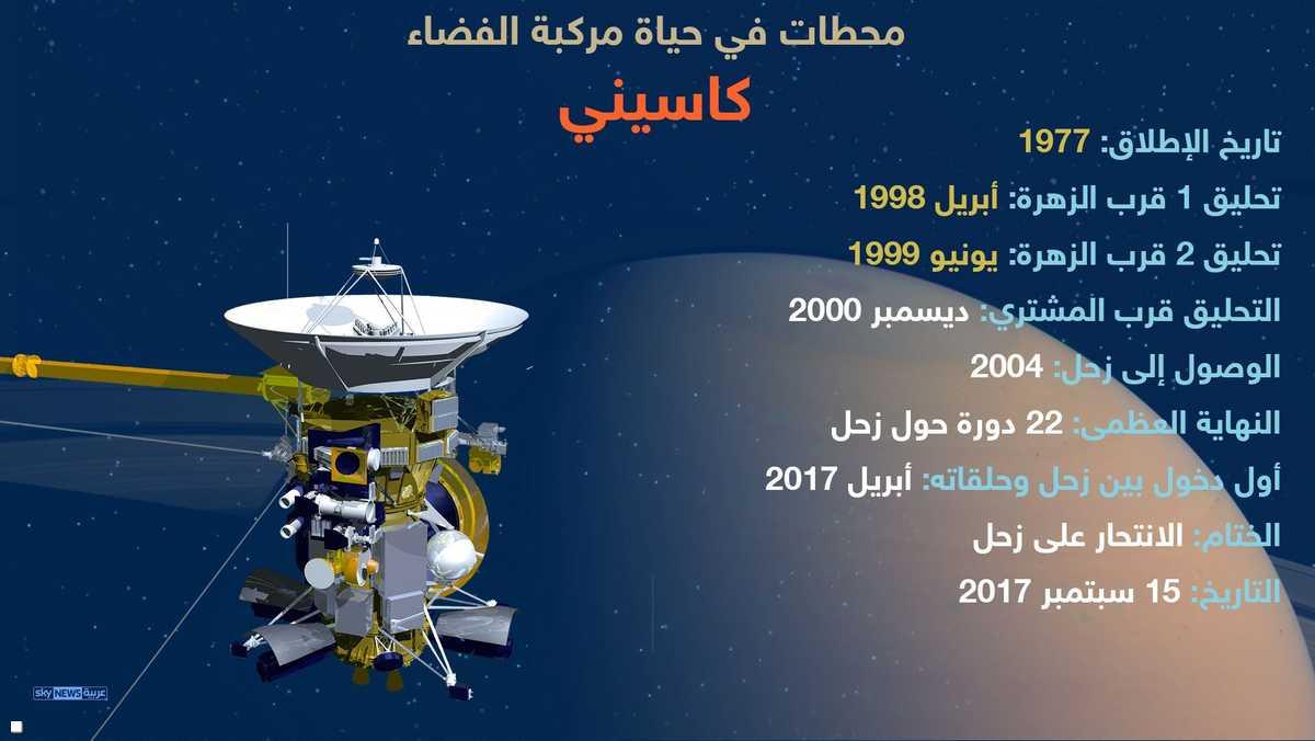 أكملت المركبة 294 مدارا