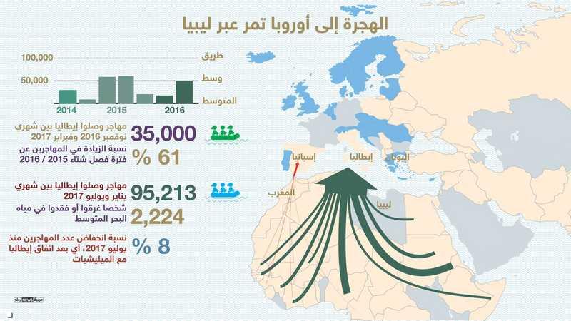 معظم عمليات الهجرة تتم عبر صبراتة الليبية