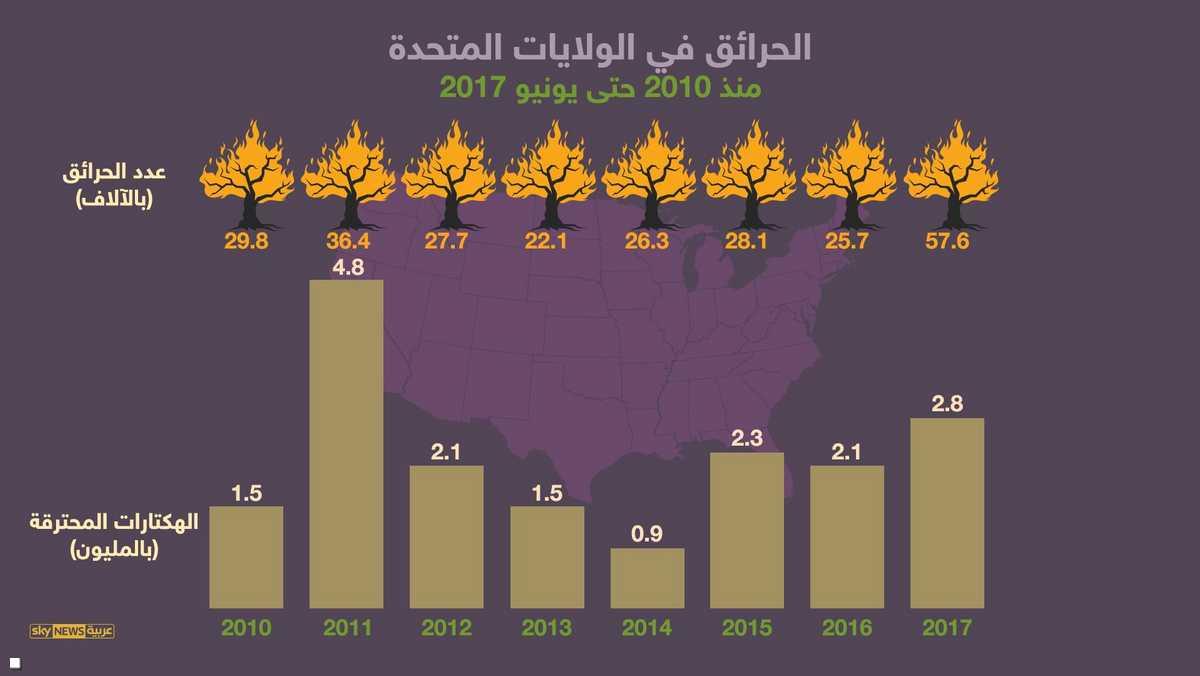 الحرائق منذ عام 2010