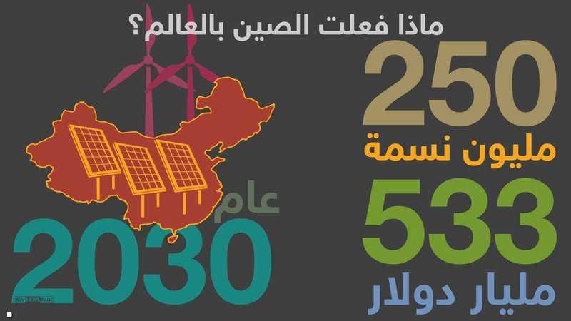 بعض الأرقام المتعلقة بمشاريع الصين