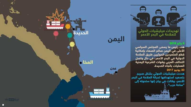 تهديدات الحوثيين للملاحة