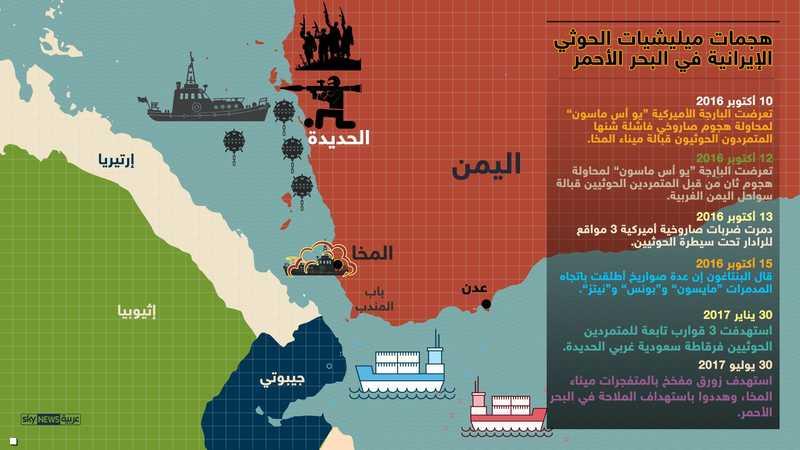 هجمات الحوثيين ضد الملاحة بالبحر الأحمر