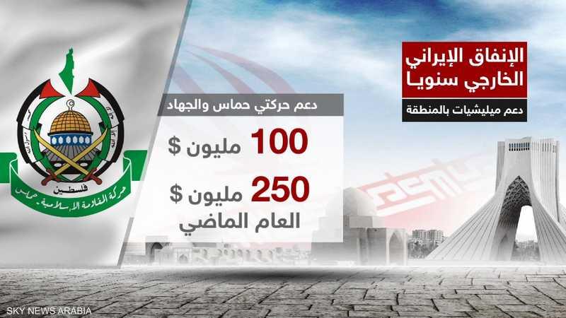 دعم حركتي حماس والجهاد