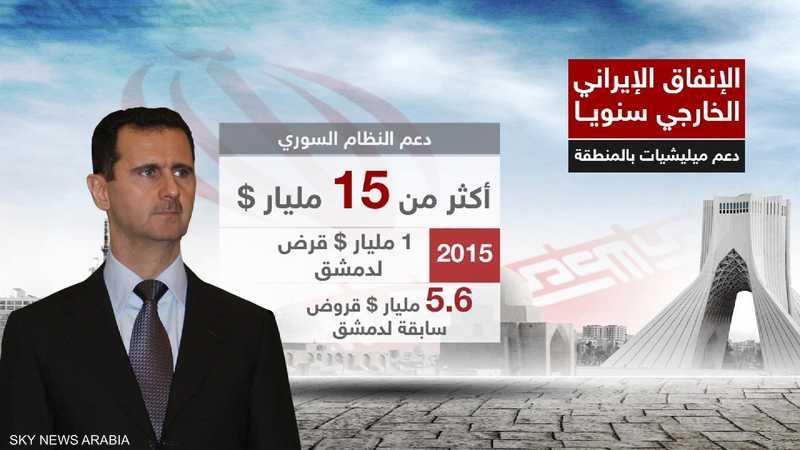 حجم الدعم لنظام الرئيس السوري بشار الأسد