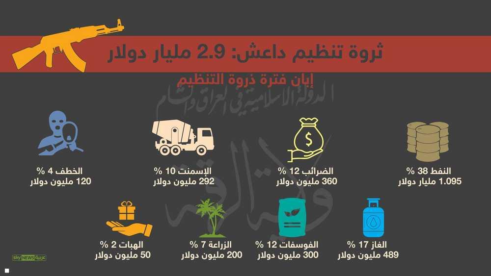 مصادر تمويل داعش
