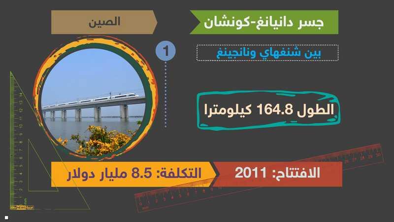 الصين تتقدم على باقي العالم بأطول الجسور