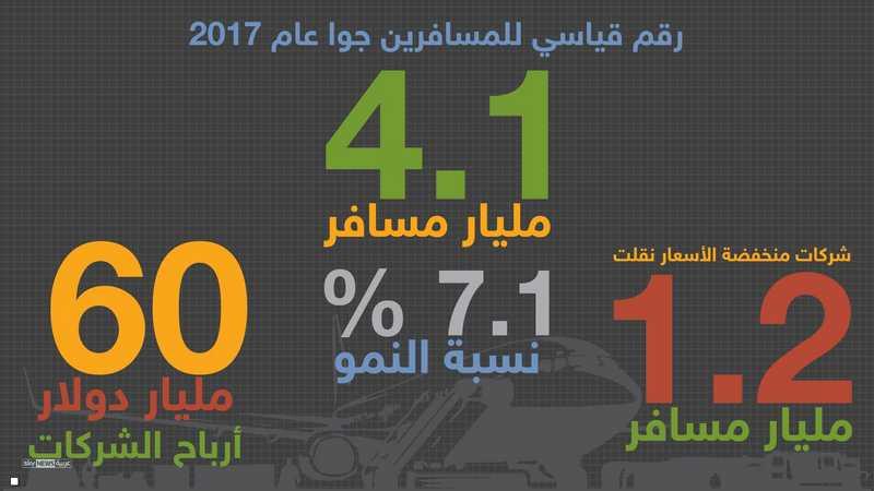 4.1 مليار مسافر عام 2017